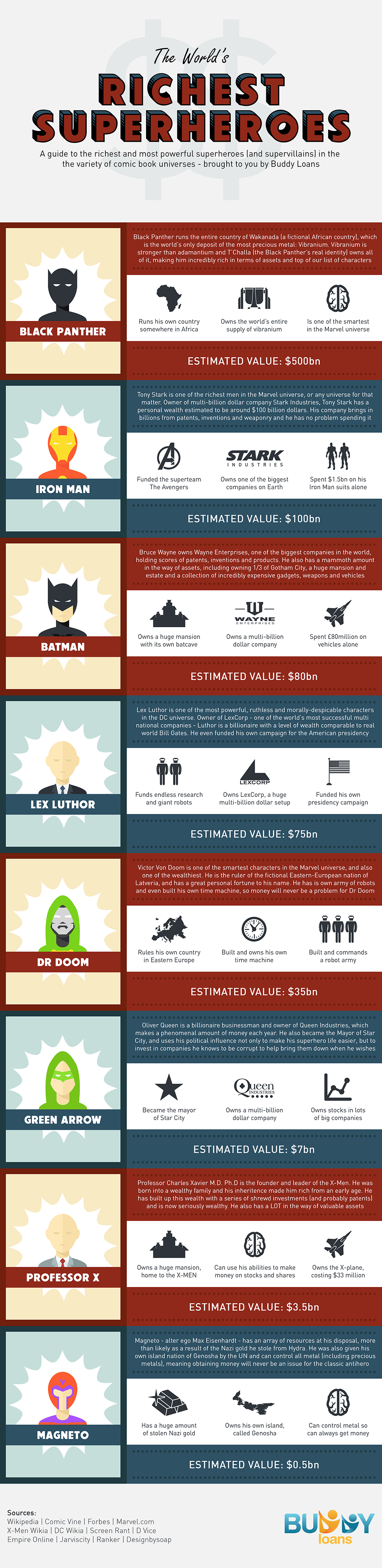 worlds richest superheroes